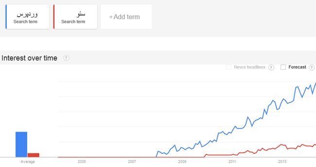 http://rokesh.ir/wp-content/uploads/2014/06/google-trends.jpg
